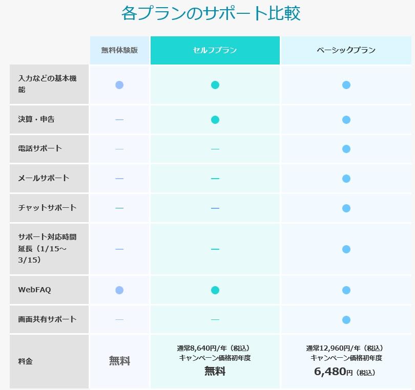やよいの青色申告オンライン 各プランのサポート比較表