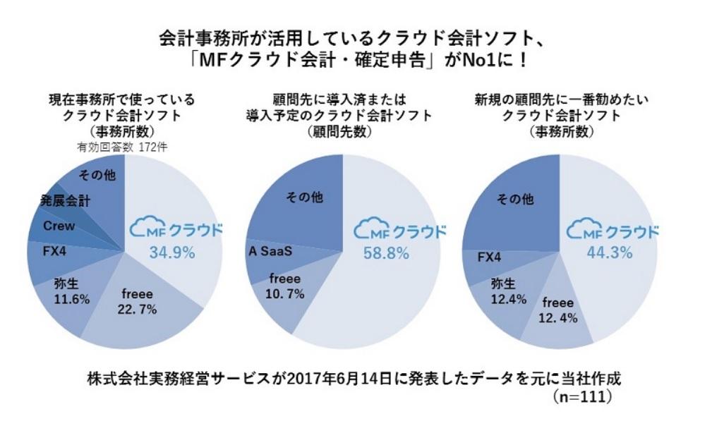 会計事務所が活用しているクラウド会計ソフト 円グラフ