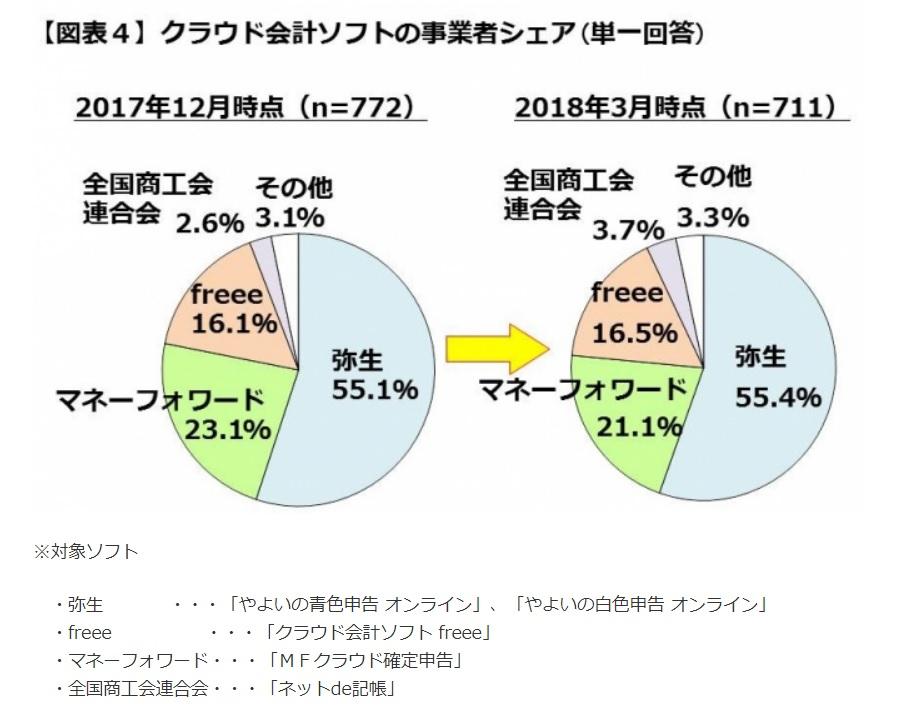 クラウド会計ソフトのシェア 円グラフ