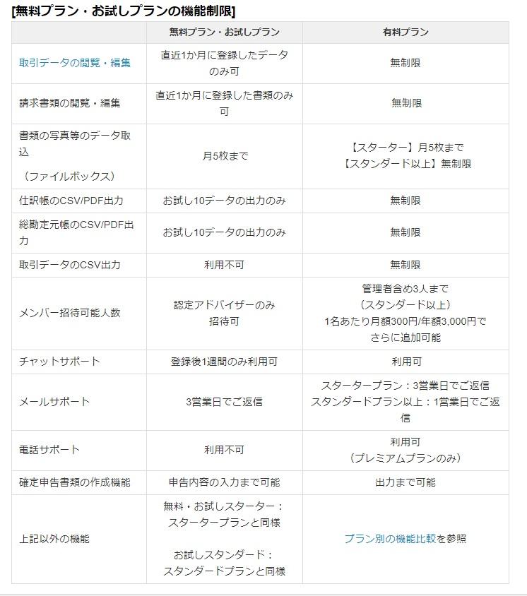 freee 料金プラン表