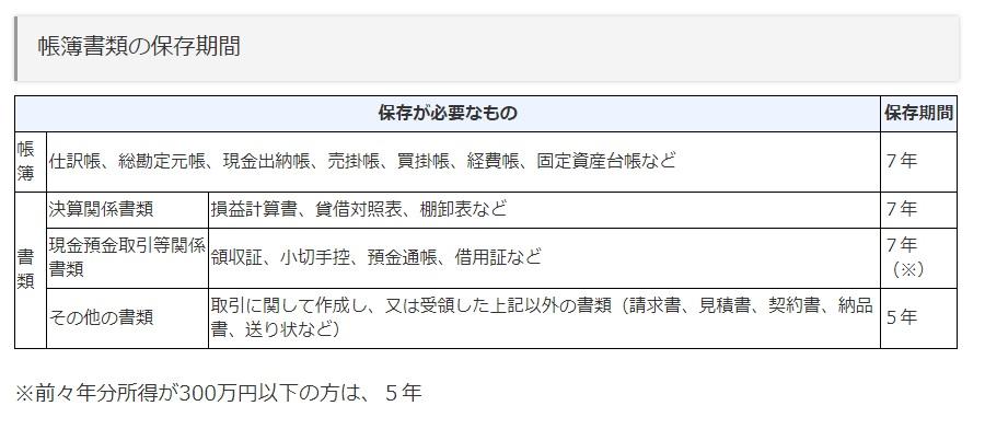 国税庁 帳簿書類の保存期間